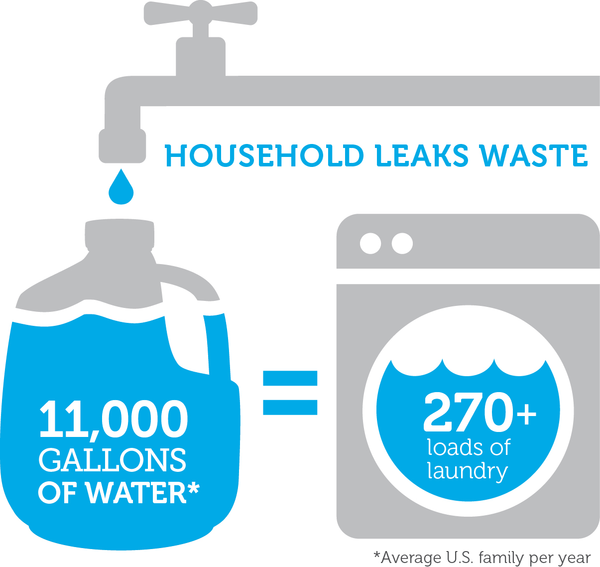 EPA WaterSense Fix A Leak Week General Services Water
