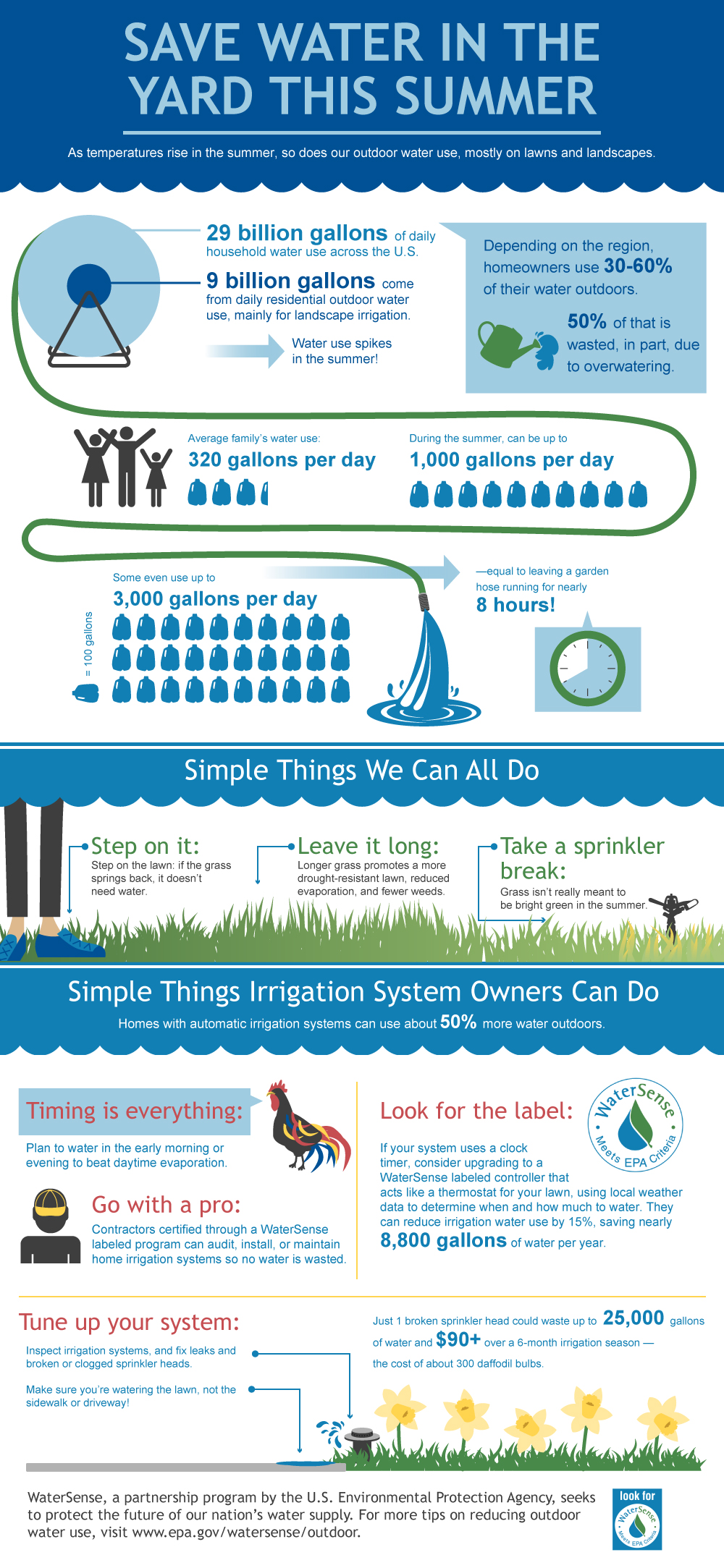 WaterSense Drought Inforgraphic