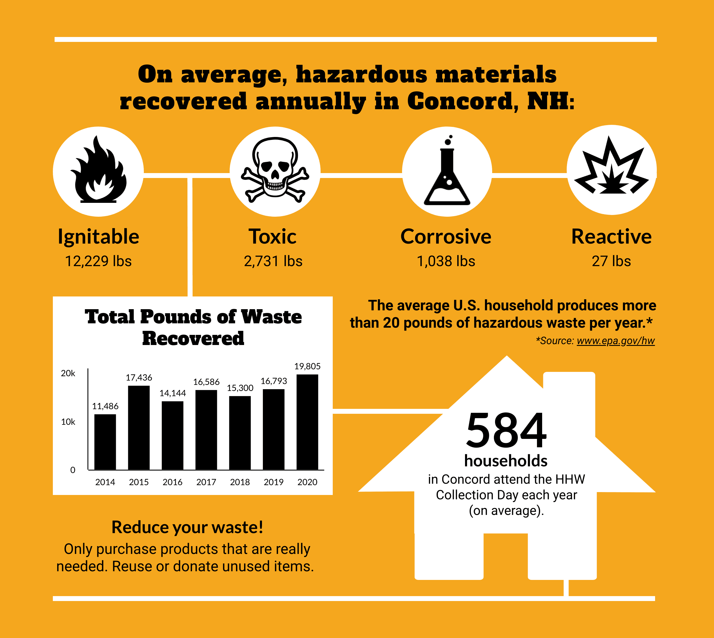 Household Hazardous Waste Graphic 2020 Opens in new window